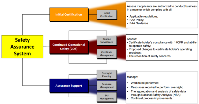 Faa Safety Assurance System Is Here Ready Jda Journal