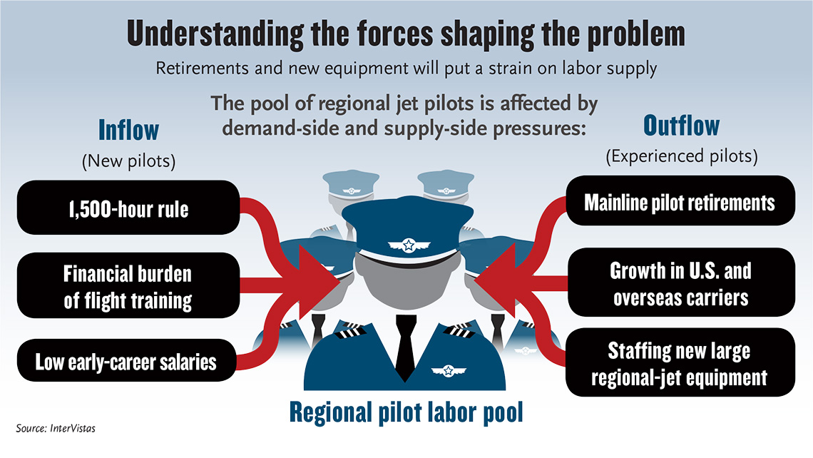 Republic's proactive action on pilot shortage | JDA Journal